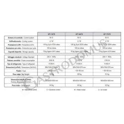 Saladette – GN Behälter – 3 Türen – Glasabdeckung